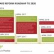 Welfare Reform Timetable